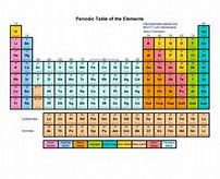 Periodic table hebrew roots true pinterest urtaz Image collections