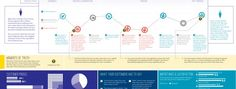 Do you really want a journey map? Or is a customer experience map better? - Heart of the Customer