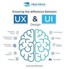 UX vs UI #SEO #makeyourownlane #startups #GrowthHacking #defstar5 #DigitalMarketing #SMM #socialmedia #AI #BigData