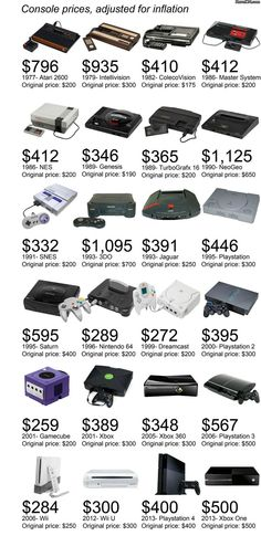 Game Console Prices Adjusted For Inflation [Pic] | I Am Bored