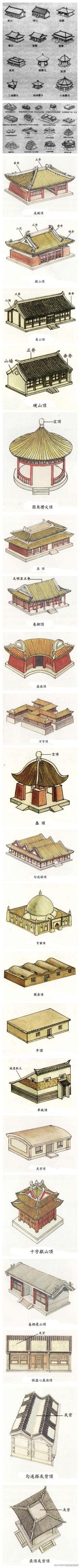 中國古建築的屋頂形式