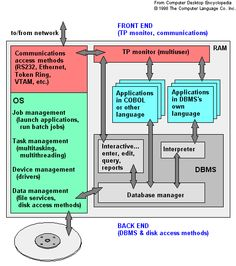 system software - consists of programs that control the operations of the computer and its devices