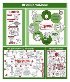 #EduNarraMooc unidad 5 Visual Thinking, App, Twitter, Digital, Thoughts, Unity, Organize, School, Apps