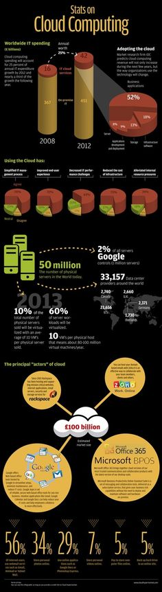 Stats on Cloud Computing [Infographic]