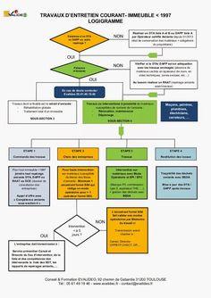 méthodologie et réglementation  travaux  #Evalideo