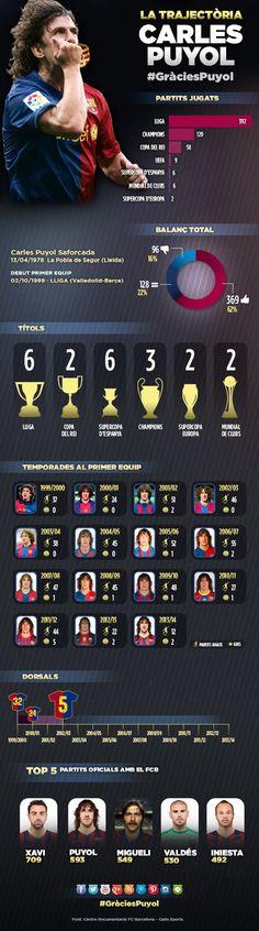 Otra infografía, en este caso de Puyol, repasando los éxitos de su carrera #GràciesPuyol #Puyol #FCBarcelona #Barça
