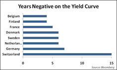 Guía definitiva del concepto financiero de moda: los tipos de interés negativos