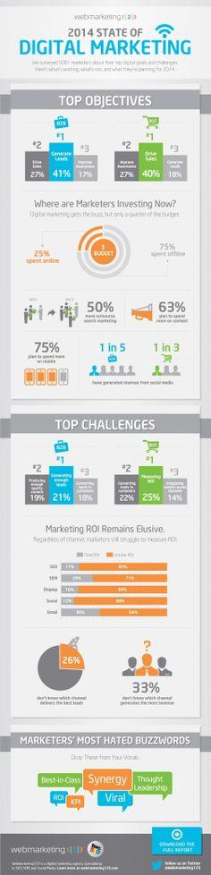 2014 State of Digital Marketing