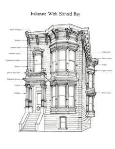 Victorian house, Second Empire (1855-1885). Roof shapes