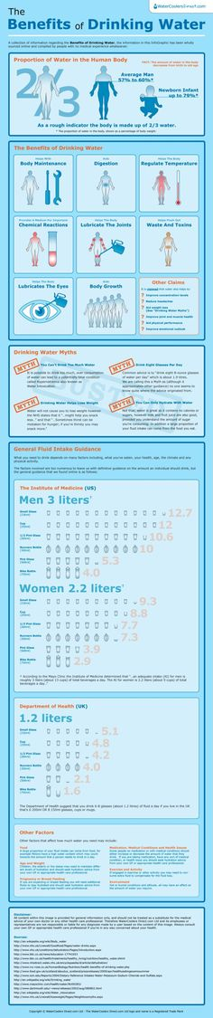 The Benefits of Drinking Water [INFOGRAPHIC]