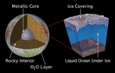 Tiny Submersible Could Search for Life in Europa's Ocean: One of the first visitors to Jupiter's icy moon of Europa could be a tiny submarine barely larger than two soda cans. The small craft might help strike the right balance between cost and capability for a robotic mission to look for alien life in the ocean beneath Europa's icy crust.