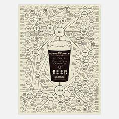 Pop Chart Lab: Many Varieties Of Beer