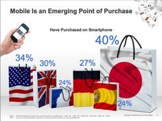Google Mobile Research: 25% of global smartphone users have made an online purchase