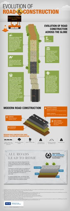 An infographic look at the evolution of road construction from ancient times to modern day. Add this infographic from Allianz. Transportation Engineering, Engineering Technology, Chemical Engineering, Energy Technology, Civil Engineering Projects, Electrical Engineering, Aquaponics Greenhouse, Aquaponics System, Civil Construction