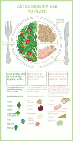 Balancea tu plato de forma correcta Más