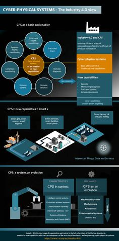 Industry and cyber-physical systems - CPS as an evolution in OT and mechanics and an enabler of capabilities which drive smart manufacturing and smart logistics in the Industrie Computer Help, Computer Repair, Computer Science, Inbound Marketing, Content Marketing, Engineering Technology, Science And Technology, Cyber Physical System, 4 Industrial Revolutions