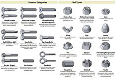 Fastener Cheat Sheet from Bolt Depot, via Apartment Therapy. Use This Cheat Sheet to Identify Almost Any Nut, Screw, Bolt, or Washer.