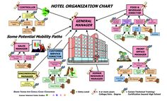 Download the company organizational chart from vertex42 hotel organizational chart altavistaventures Choice Image