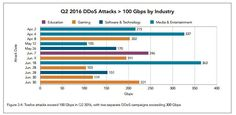 According to the Akamai Q2 2016 report, the number of distributed denial of service attacks has doubled over the last 12 months. #esflabsltd #securityawareness #cybersecurity