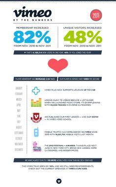 Los números de Vimeo en 2011 #infografia #socialmedia Diez & Romeo abogados están especializados en tecnologías de la información y comunicación http://www.diezromeoabogados