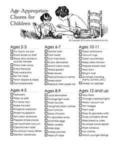Nice Chores list to teach responsibility