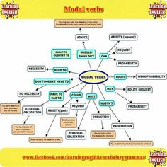 A great way to learn about modal verbs - learning English grammar English Grammar Rules, Grammar And Punctuation, English Verbs, Learn English Grammar, Grammar And Vocabulary, Grammar Lessons, English Class, English Vocabulary, Teaching English