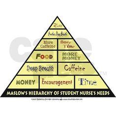 Maslow's Student Nurse Hierarchy!!!   Nurse This!   Pinterest