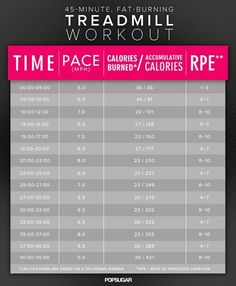 Fight Belly Fat With This Printable 45-Minute Treadmill Workout