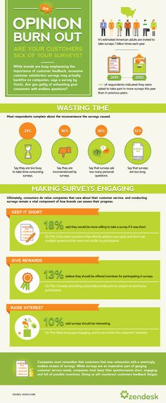 Are your customers sick of your surveys? #infographic #marketing