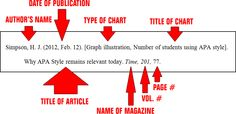 CITING GRAPH OR ILLUSTRATION IN APA STYLE