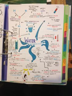AndYouAre? — Finished my sum-up notes for Biological Molecules...