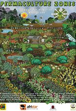 Afristar educational resources. Permaculture education posters