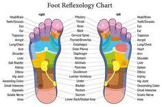 ρεφλεξολογια ποδια
