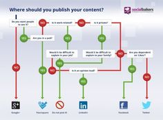 Where should you publish your content on social media?  With a smile for Google+. I miss YouTube, blogs and Pinterest but it's the thought that counts.