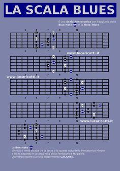 Con l'aiuto di un'infografica vediamo cos'è la scala blues, qual è la sua…