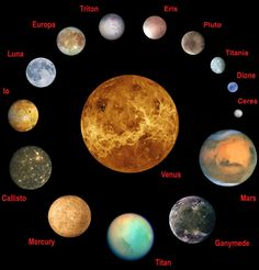Select planets and moons of the Solar System to scale