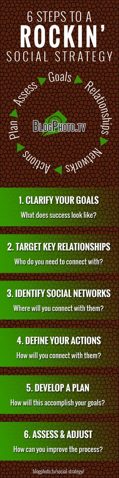 6 Steps to a Rockin`Social Strategy #infographic #socialstrategy Social Web, Social Media Content, Social Media Tips, Social Media Marketing, Digital Marketing, Marketing Strategies, Online Marketing, Digital Strategy, Branding