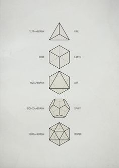 """Sacred Geometry / The Platonic Solids These five Platonic solids are ideal, primal models of crystal patterns that occur throughout the world of minerals in countless variations. Also called """"cosmic figures"""" they are the basic modules for Sacred Geometry. Platonic Solid, Geometric Shapes, Geometric Symbols, Geometric Solids, Sacred Geometry Symbols, Sacred Geometry Tattoo, Geometric Designs, Sacred Geometry Triangle, Geometric Shape Tattoo"""