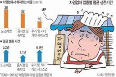 [기획] 자영업 점포의 생애… 음식점 평균 3년, 도·소매점 5년