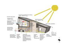 ZEB Pilot House - Pilot Project / Snøhetta  | ArchDaily