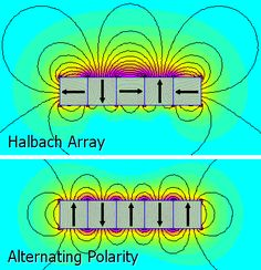 Halbach array is a special arrangement of permanent magnets that makes the magnetic field on one side of the array stronger, while canceling the field to near zero on the other side. Renewable Energy, Solar Energy, Reactor Arc, Electrical Wiring Colours, Electric Field, Electric Motor, Zero Point Energy, Physics Notes, Energy Projects