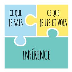 Inférer, c'est raisonner pour trouver et comprendre une information qui n'est pas écrite dans le texte ou qui est montrée dans une image.