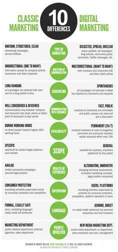 Classic Marketing and Digital-Media-Marketing   Online Marketing News