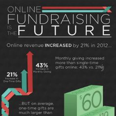 Online Fundraising is the Future - nonprofit hub http://www.nonprofithub.org/featured/nonprofit-online-fundraising-infographic/