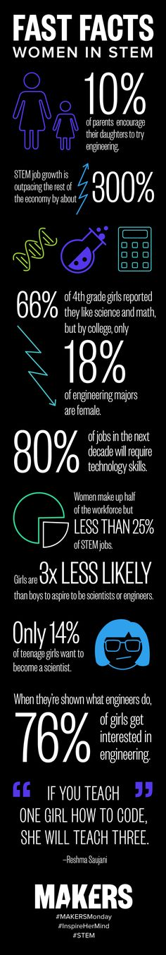 Learn facts about women and girls in the US in regards to STEM. Science, technology, engineering and math