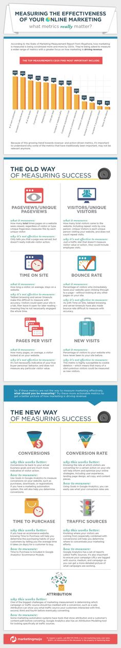 Measuring the Effectiveness of Your Online Marketing: What Metrics Really Matter #Infographic #Marketing