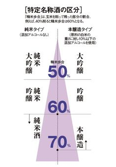 "Classification of Japanese ""SAKE""."