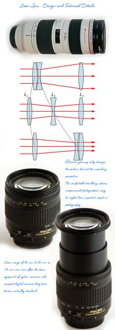 Zoom Lens contains the word zoom, means a quick motion indicating the capability of changing focal length. Technical know how of zoom lens is discussed in this article.