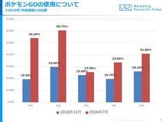 7月に6割だった20代の「Pokémon GO」利用率。11月時点で3割に ~ジャストシステム調べ - PC Watch
