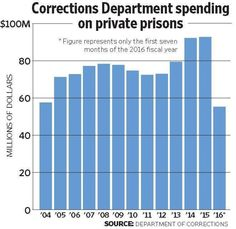 Oklahoma paid record $92.7 million to private prisons in 2015 - March 29, 2016